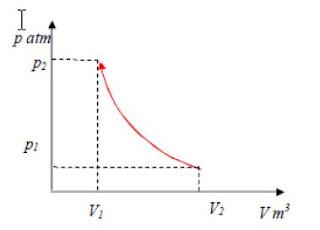 Diagram p-v proses adiabatik