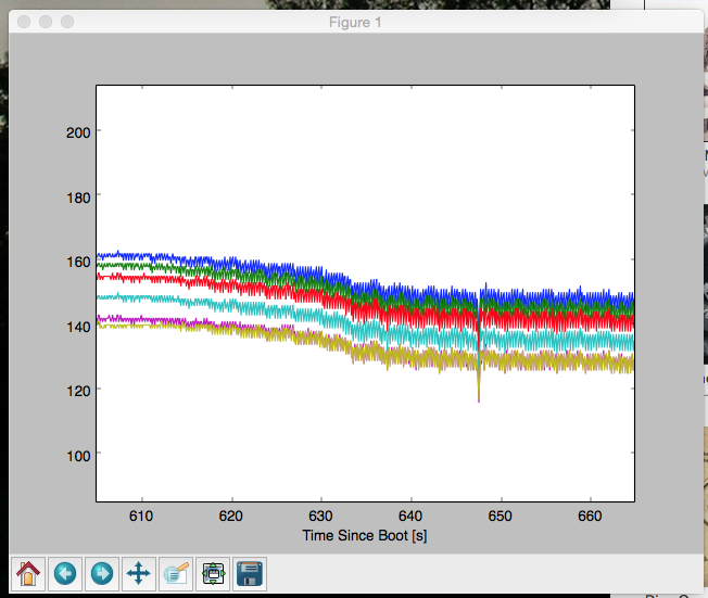 Plot data from an Arduino on the Raspberry Pi with Python