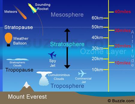 Image result for troposphere