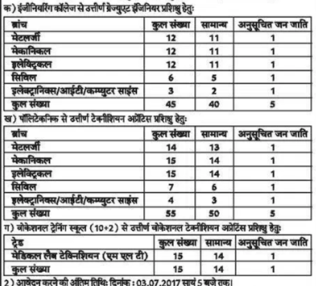 SAIL Bhilai Recruitment 2017 sail-bhilaisteel.com Apply Online Form