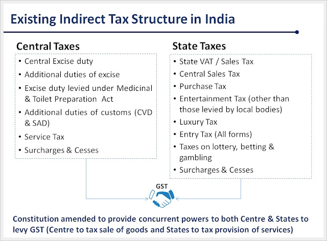 indirect taxes under covered gst