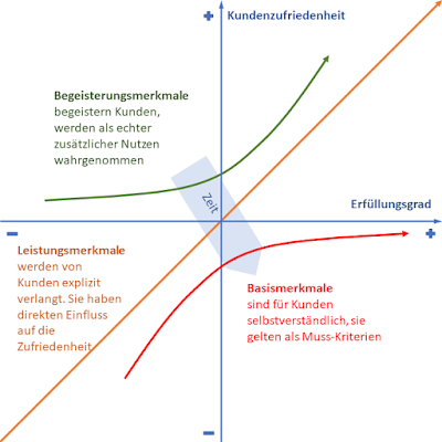 Standfest in die Zukunft | Kano-Modell