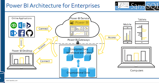 Power BI Architecture for Enterprises