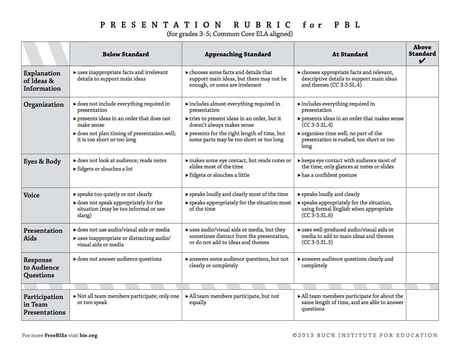 Presentation Rubrics K 8 21st Century Skills And Common