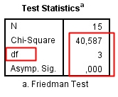 Output Interpretasi Uji Friedman dengan SPSS