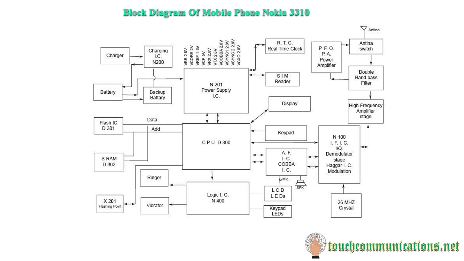 Mobile Repairing Course Online Free Class 6 Block Diagram Of Mobile ...