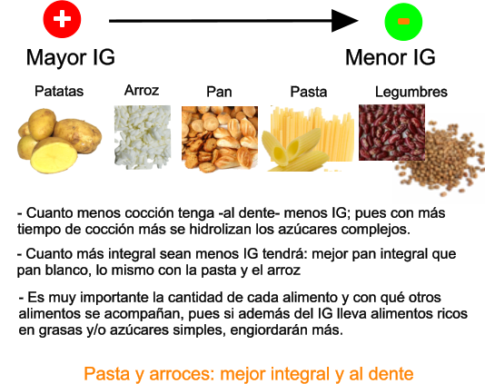 Indice glucemico papa y arroz