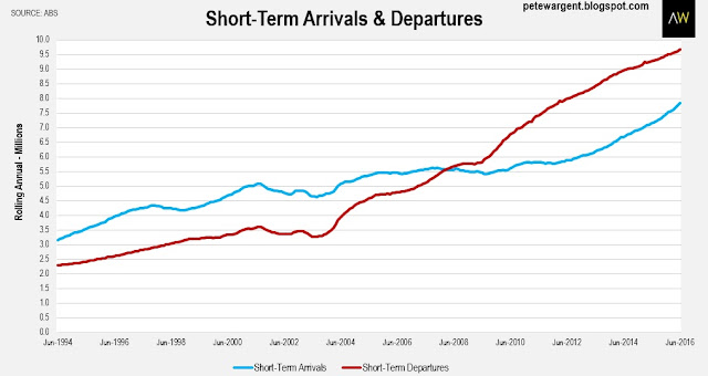 Short-term arrivals