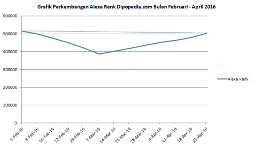 Grafik Alexa Rank Dipopedia.com Bulan Februari - April 2016 | Dipopedia