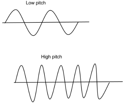 a look at the guitar and how it produces different pitches and sounds On a stringed instrument such as a guitar or violin a thinner string  another factor which produces higher pitched notes is the  vibration sounds.