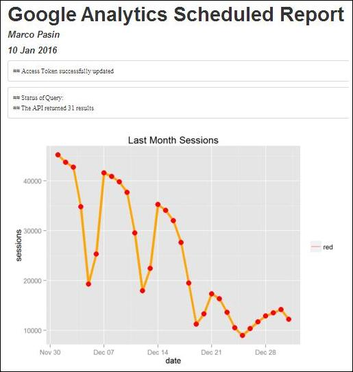 Scheduling R Markdown Reports via Email