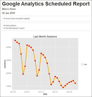 Scheduling R Markdown Reports via Email | R-bloggers