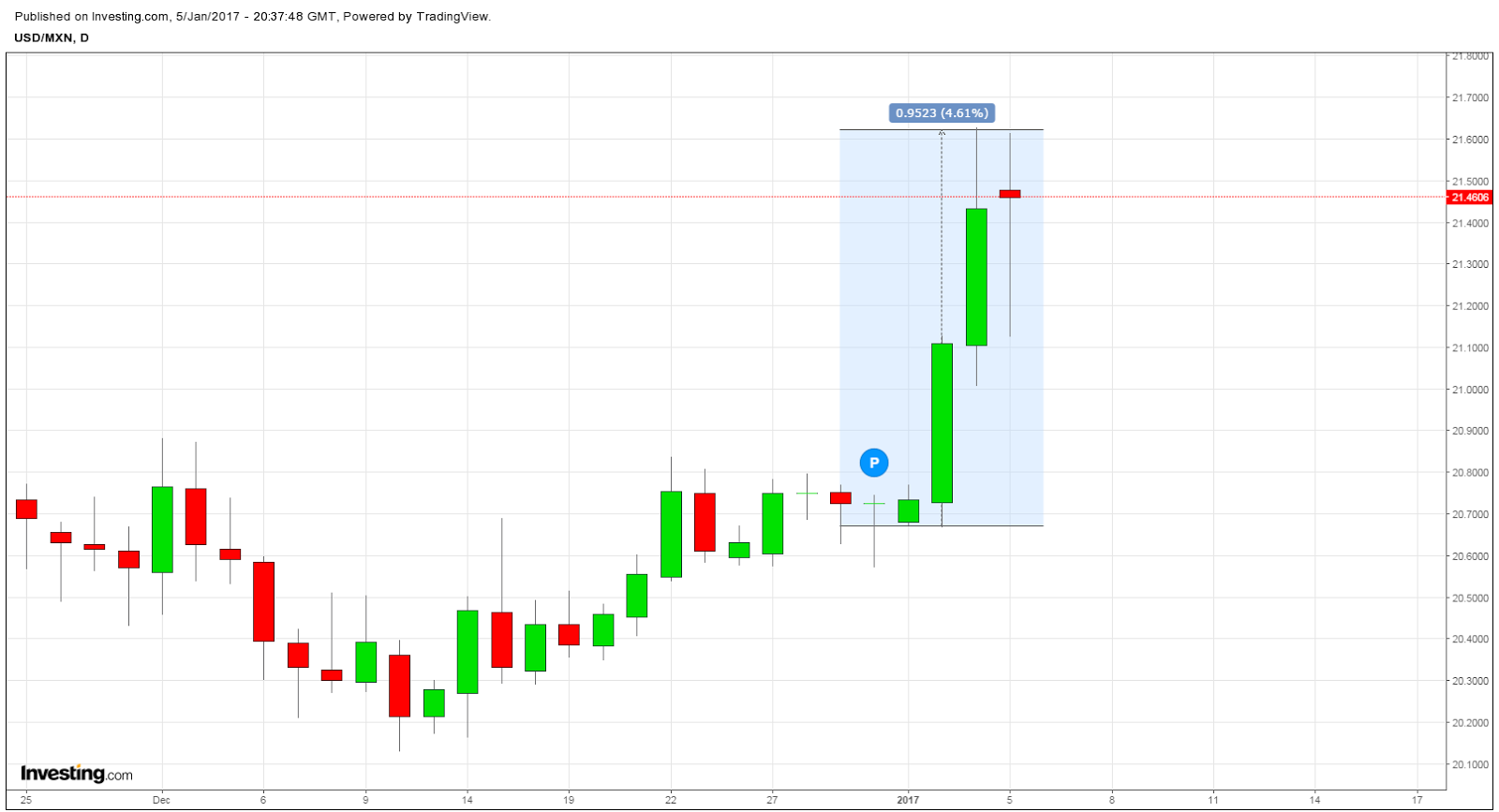 Forex charts mexican peso