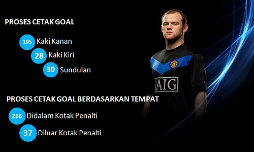 Statistic Gol Wayne Rooney Bersama MU