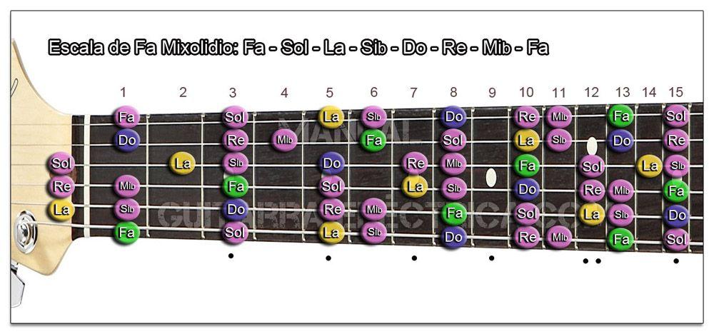 Escala Guitarra Fa (F) Modo Mixolidio