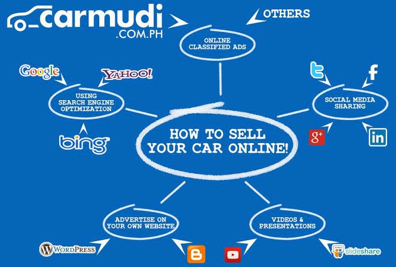 LIST: Top 5 Ways to Sell Your Car Online 2014