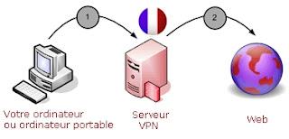 Adresse IP France