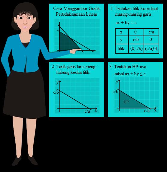 Cara menggambar grafik pertidaksamaan linear