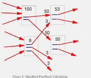 Muestra diagrama de distribución del PageRank en un esquema de enlazado