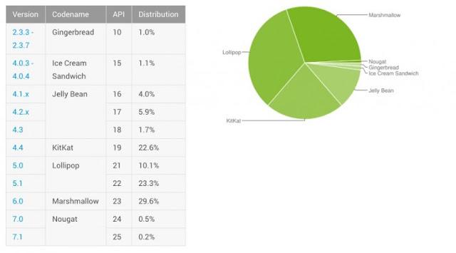 Distribuția sistemului de operare Android