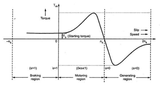 torque-slip-characteristics