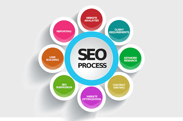 What is SEO - Search Engine Optimization? Step By Step Guide