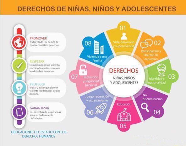 Unidad de educaci n secundaria ieepo circular derechos for Derechos de los jovenes