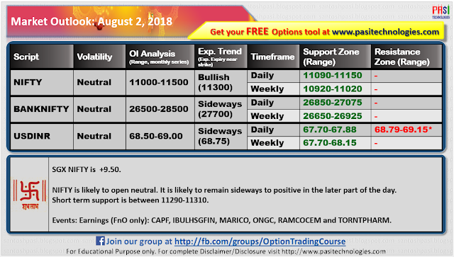 Indian Market Outlook: August 02, 2018