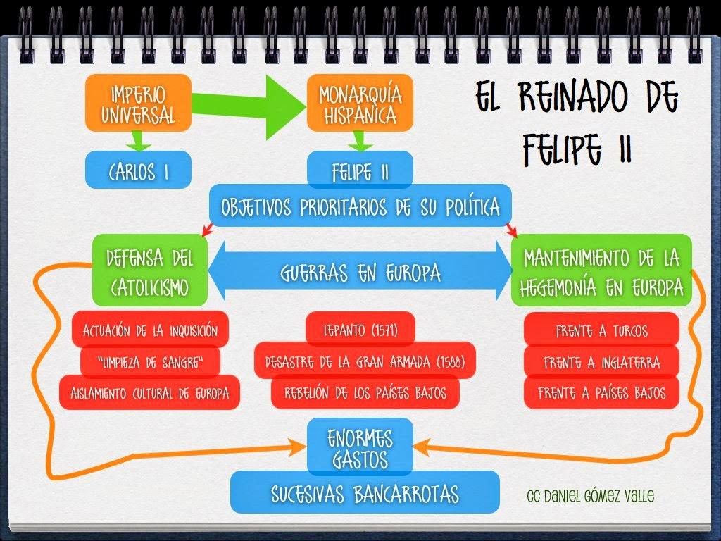 El nombre de felipe y espa a ii felipe ii en clase for La politica exterior de espana