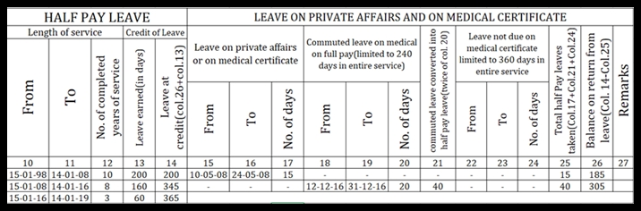 Punjab Govt  Notifications and Circulars: Half Pay Leave and
