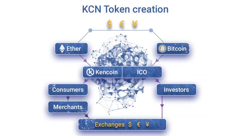 Kencoin KCN token review