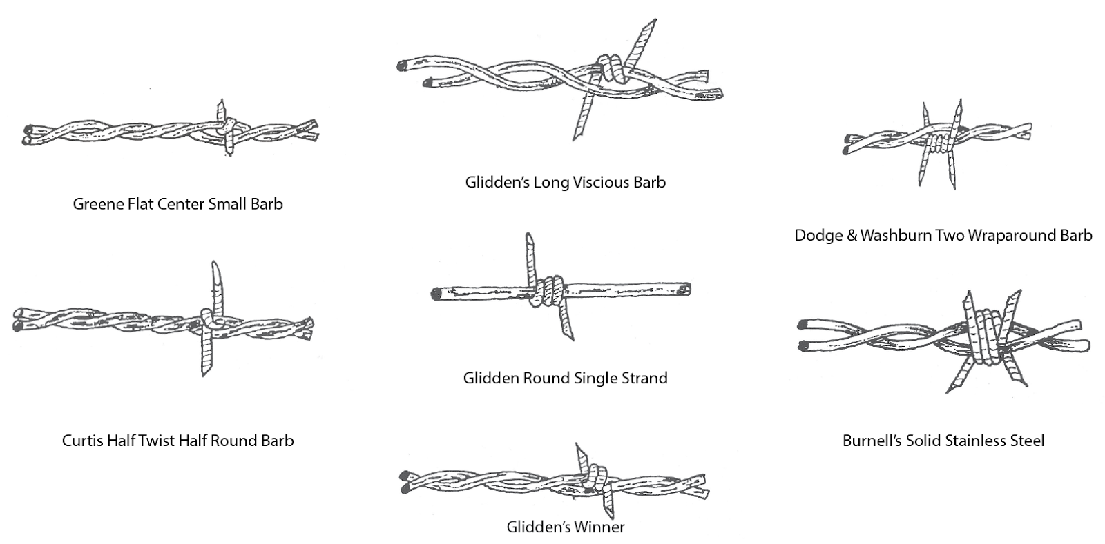 Beautiful Barbed Wire Identification Photos - Wiring Diagram Ideas ...