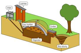Biogas merupakan gas yang dihasilkan oleh aktivitas anaerobik atau fermentasi dari bahan-bahan organik termasuk di antaranya; kotoran manusia dan hewan, limbah domestik (rumah tangga). Kandungan utama dalam biogas adalah metana dan karbon dioksida. Dengan fermentasi limbah, sampah atau biomassa di dalam alat kedap udara yang disebut digester, akan dihasilkan biogas dan pupuk organik.