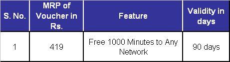 Punjab Telecom Circle re-introduced voice stv 419