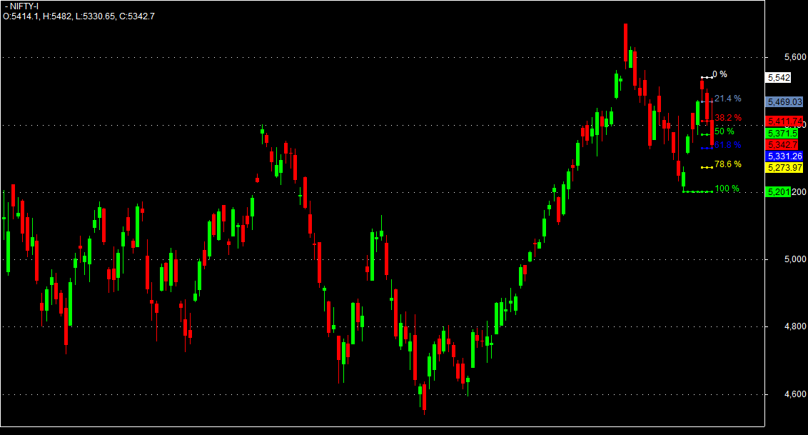 Fibonacci trading system afl