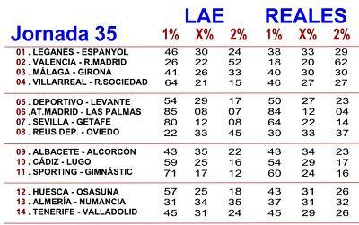 Quinielista , Porcentajes LAE y Betfair
