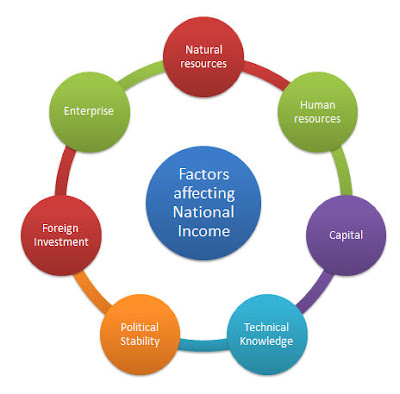 BCA Semester 5 - Business Economics - Factors affecting National Income