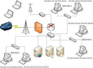 Ethernet Mechanic Access