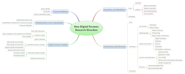 new digital forensic research direction