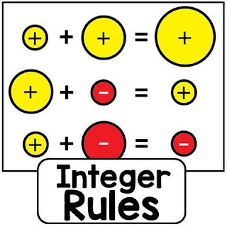 Integer Rules Visual References for Addition and Subtraction free printable pdf posters