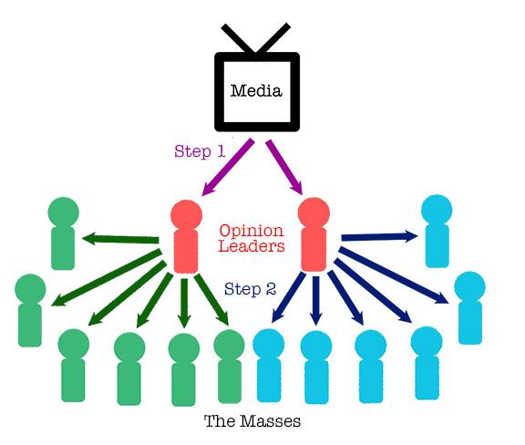 Penjelasan Teori Teori Komunikasi dan Contohnya