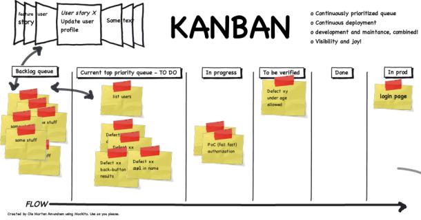 El Sistema Kanban En El Desarrollo De Software La Oficina De Proyectos De Informatica