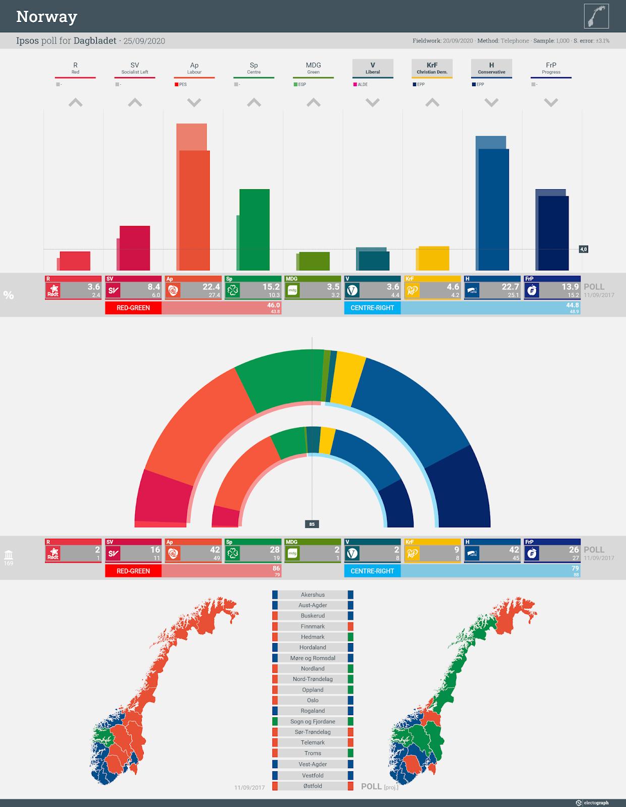 NORWAY: Ipsos poll chart for Dagbladet, 25 September 2020