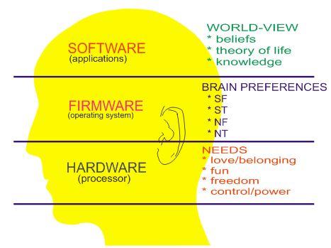 Minessence Values Framework [MVF] Knowledge-Base: What is Brain