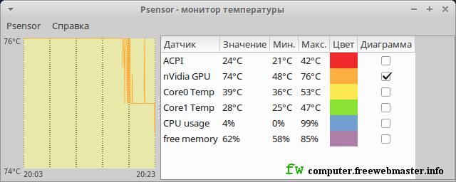 Psensor - приложение для мониторинга температуры процессора