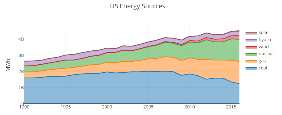 Us Energy Sources >> Us Energy Usage By Type