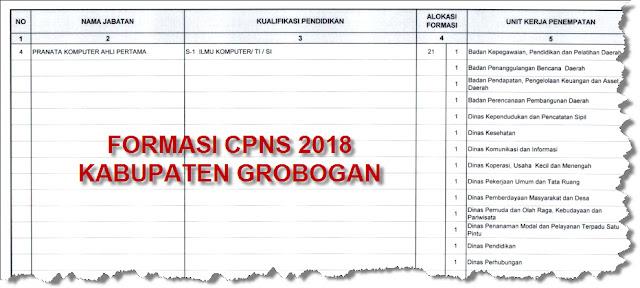 Formasi Kebutuhan CPNS Kabupaten Grobogan