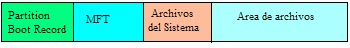 Sistema de Archivos FAT/NTFS/EXT