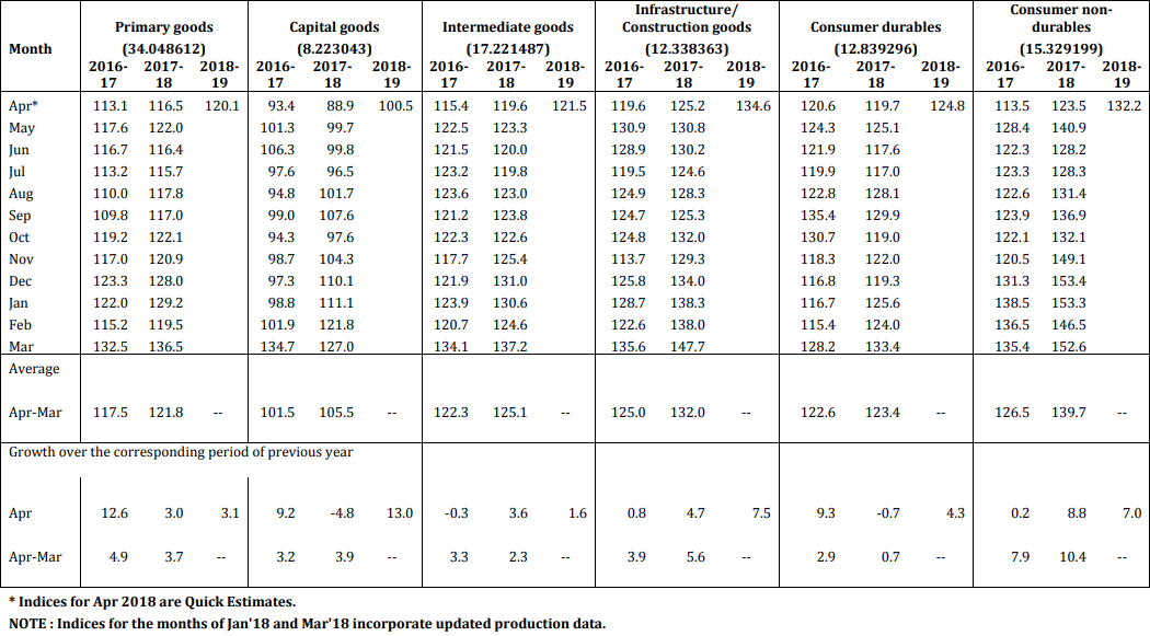 INDEX OF INDUSTRIAL PRODUCTION - USE-BASED