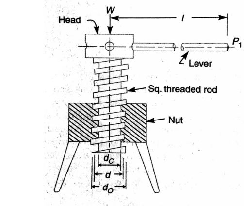 Explain Screw Jack And Thrust Collar Mechanical